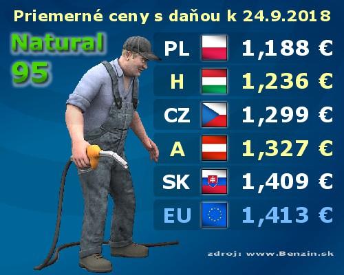 ba88d7ba1 Ceny PHM benzín, nafta, LPG, čerpacie stanice, cestovanie ...
